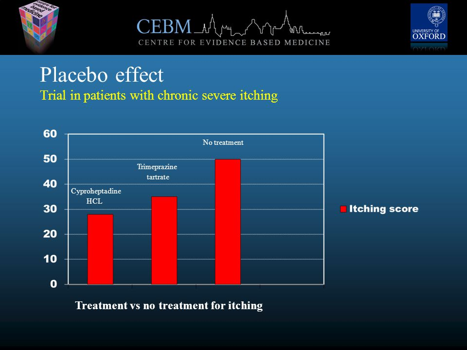 Placebo effect Trial in patients with chronic severe itching Cyproheptadine HCL Trimeprazine tartrate No treatment Treatment vs no treatment for itching