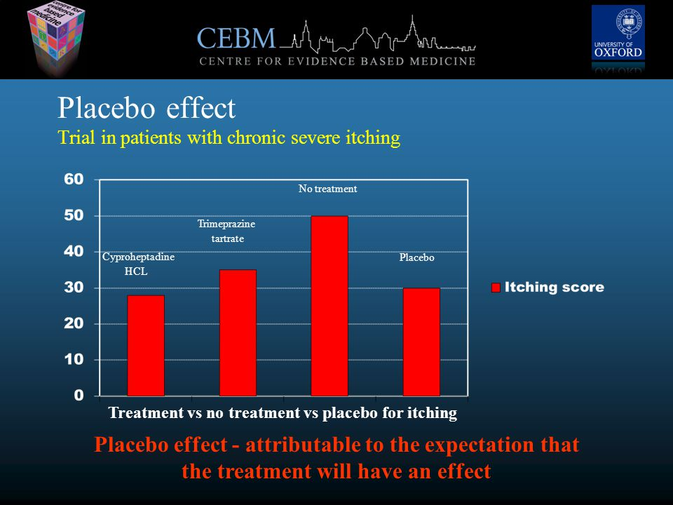 Placebo effect Trial in patients with chronic severe itching Cyproheptadine HCL Trimeprazine tartrate Placebo No treatment Treatment vs no treatment vs placebo for itching Placebo effect - attributable to the expectation that the treatment will have an effect