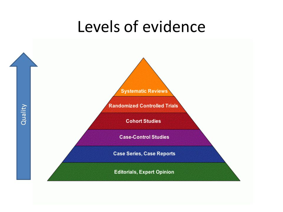 Levels of evidence Quality