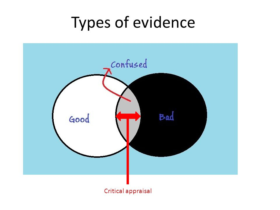 Critical appraisal Types of evidence