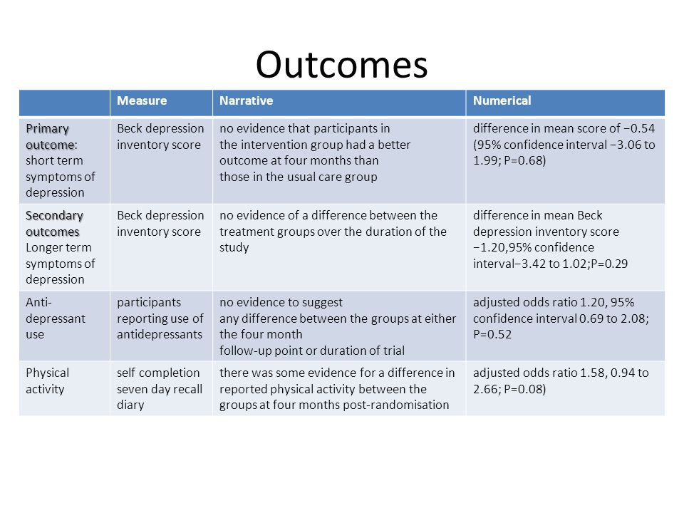 Outcomes MeasureNarrativeNumerical Primary outcome Primary outcome: short term symptoms of depression Beck depression inventory score no evidence that participants in the intervention group had a better outcome at four months than those in the usual care group difference in mean score of −0.54 (95% confidence interval −3.06 to 1.99; P=0.68) Secondary outcomes Longer term symptoms of depression Beck depression inventory score no evidence of a difference between the treatment groups over the duration of the study difference in mean Beck depression inventory score −1.20,95% confidence interval−3.42 to 1.02;P=0.29 Anti- depressant use participants reporting use of antidepressants no evidence to suggest any difference between the groups at either the four month follow-up point or duration of trial adjusted odds ratio 1.20, 95% confidence interval 0.69 to 2.08; P=0.52 Physical activity self completion seven day recall diary there was some evidence for a difference in reported physical activity between the groups at four months post-randomisation adjusted odds ratio 1.58, 0.94 to 2.66; P=0.08)