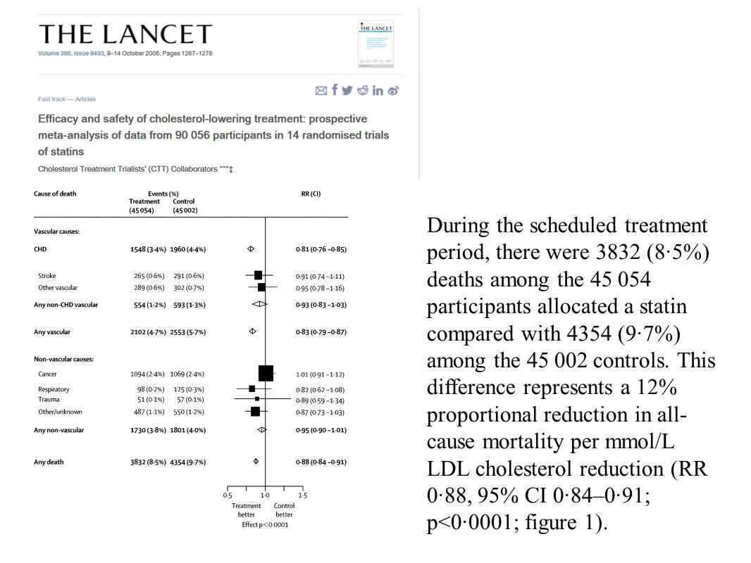 During the scheduled treatment period, there were 3832 (8·5%) deaths among the 45 054 participants allocated a statin compared with 4354 (9·7%) among