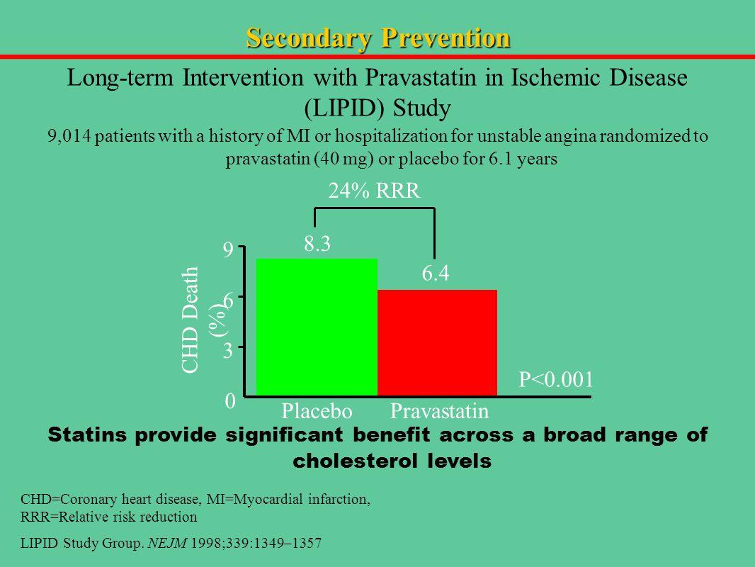Secondary Prevention Long-term Intervention with Pravastatin in Ischemic Disease (LIPID) Study CHD Death (%) Placebo 8.3 Pravastatin 9 6 3 0 6.4 P<0.0