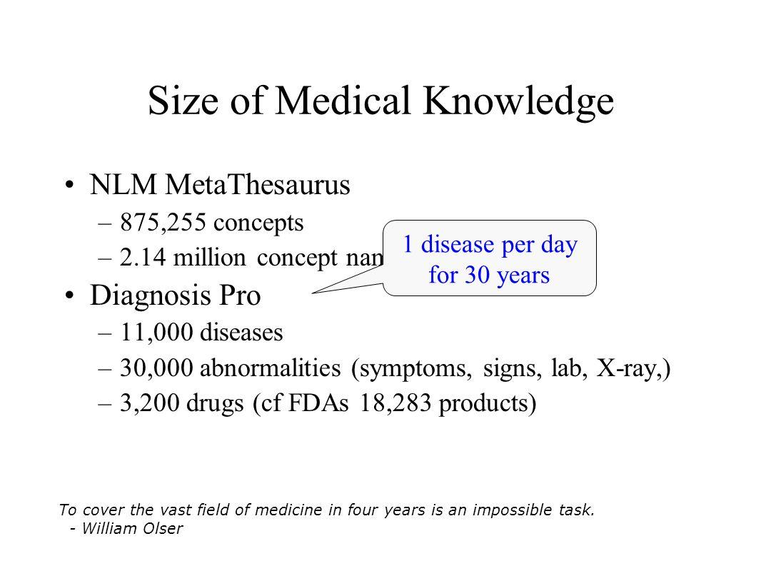 Size of Medical Knowledge NLM MetaThesaurus –875,255 concepts –2.14 million concept names Diagnosis Pro –11,000 diseases –30,000 abnormalities (sympto