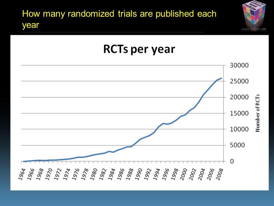 www.cebm.net How many randomized trials are published each year