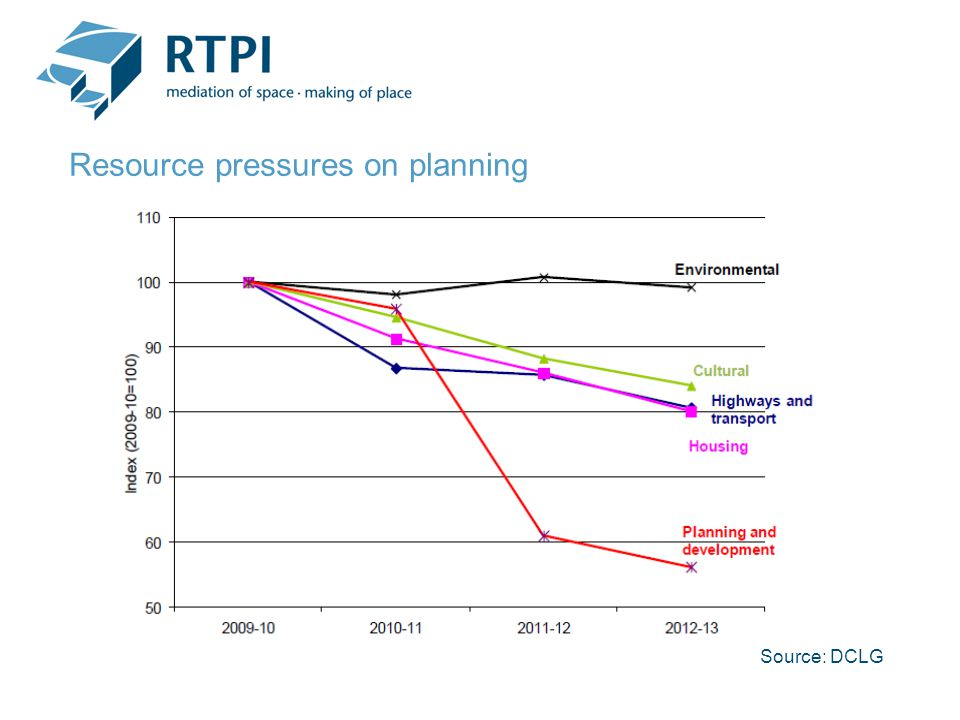 Resource pressures on planning Source: DCLG