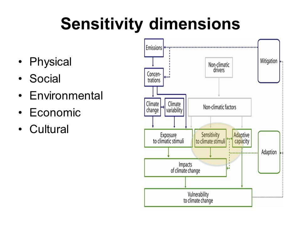 Sensitivity dimensions Physical Social Environmental Economic Cultural