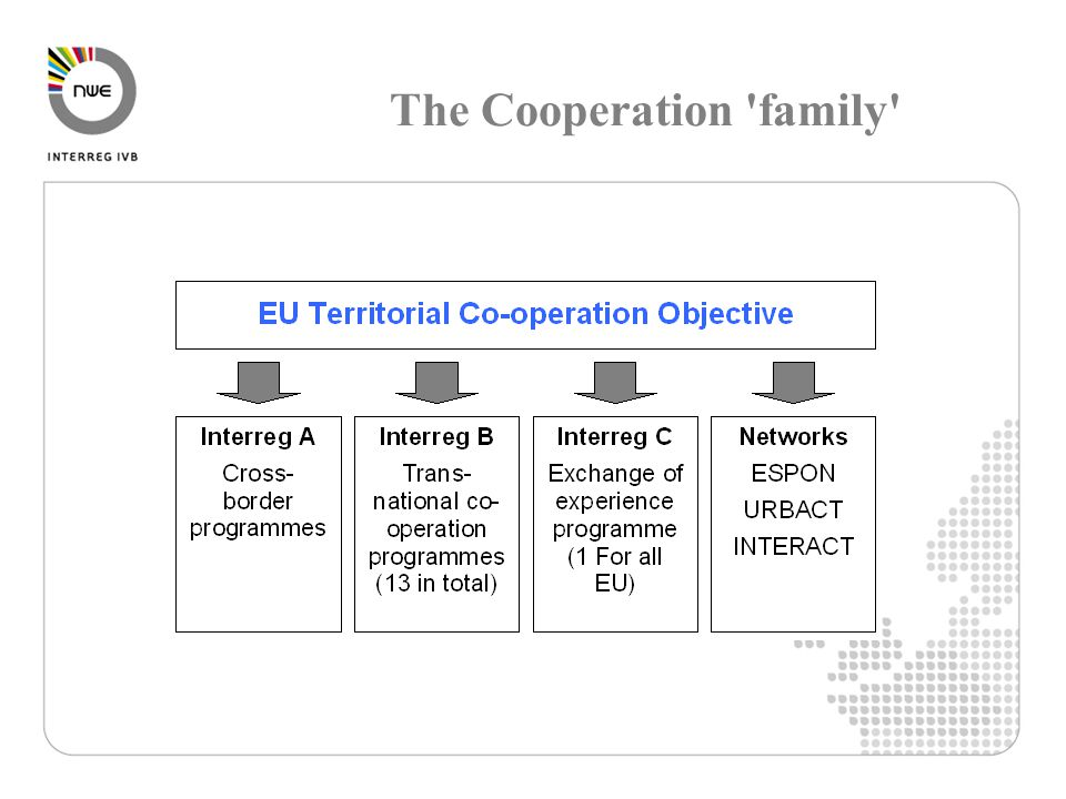 The Cooperation family