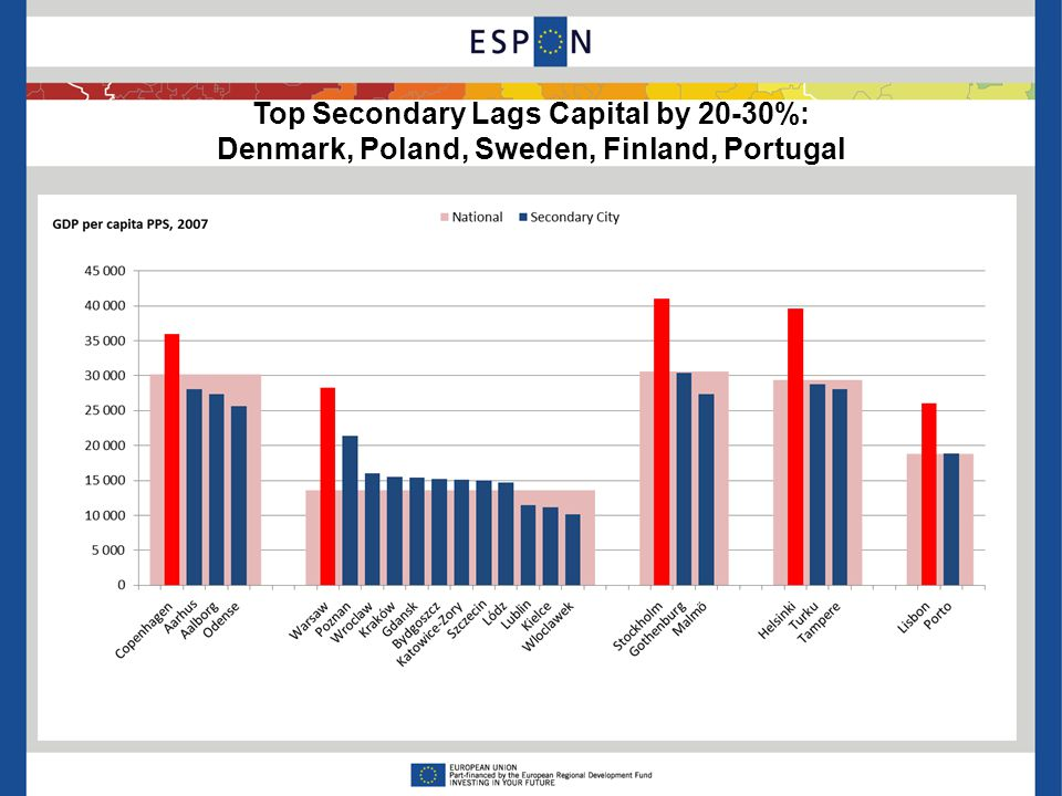 Top Secondary Lags Capital by 20-30%: Denmark, Poland, Sweden, Finland, Portugal