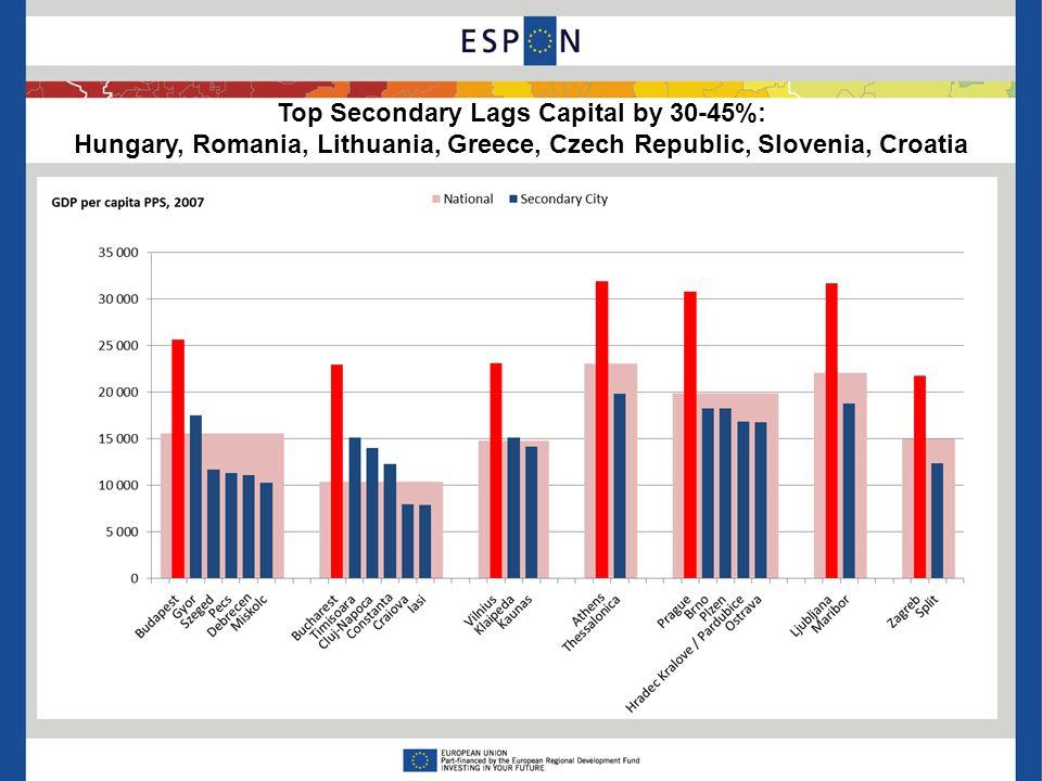 Top Secondary Lags Capital by 30-45%: Hungary, Romania, Lithuania, Greece, Czech Republic, Slovenia, Croatia