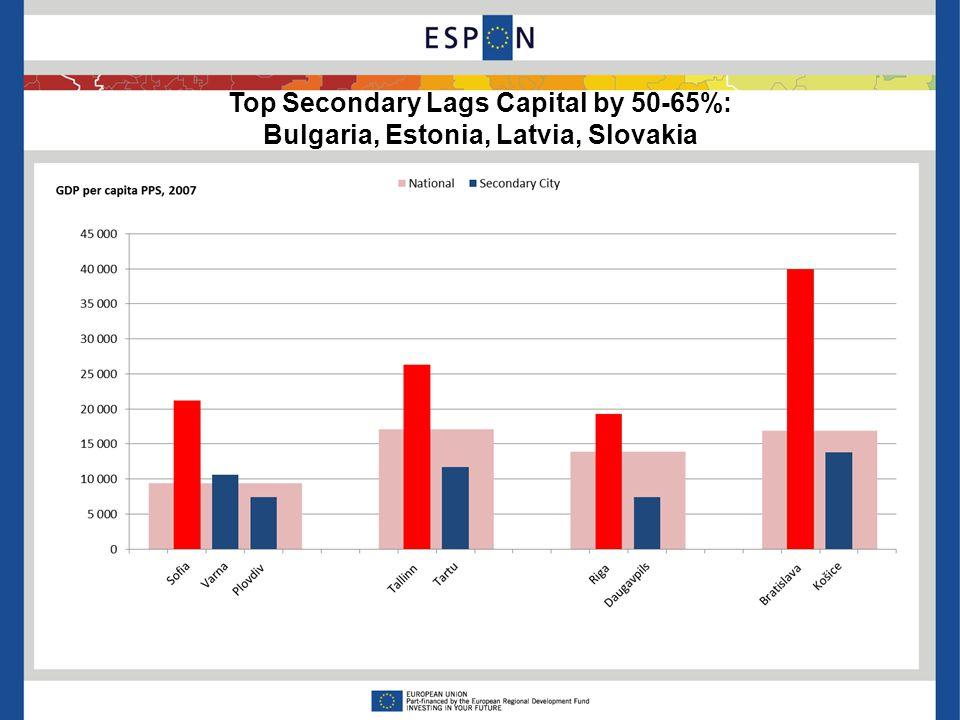 Top Secondary Lags Capital by 50-65%: Bulgaria, Estonia, Latvia, Slovakia