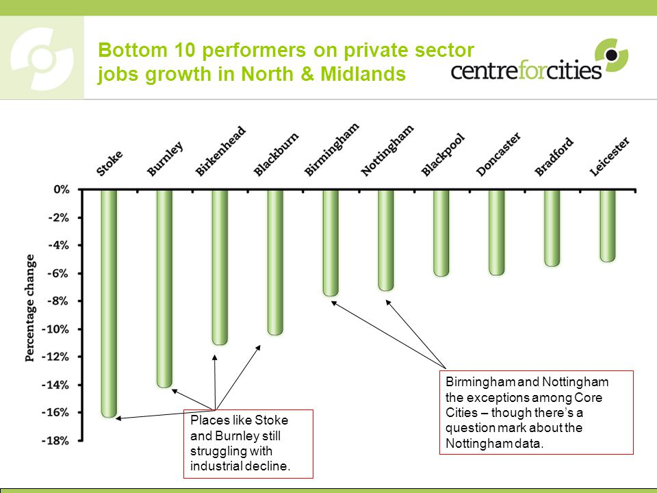 Bottom 10 performers on private sector jobs growth in North & Midlands Birmingham and Nottingham the exceptions among Core Cities – though there's a question mark about the Nottingham data.