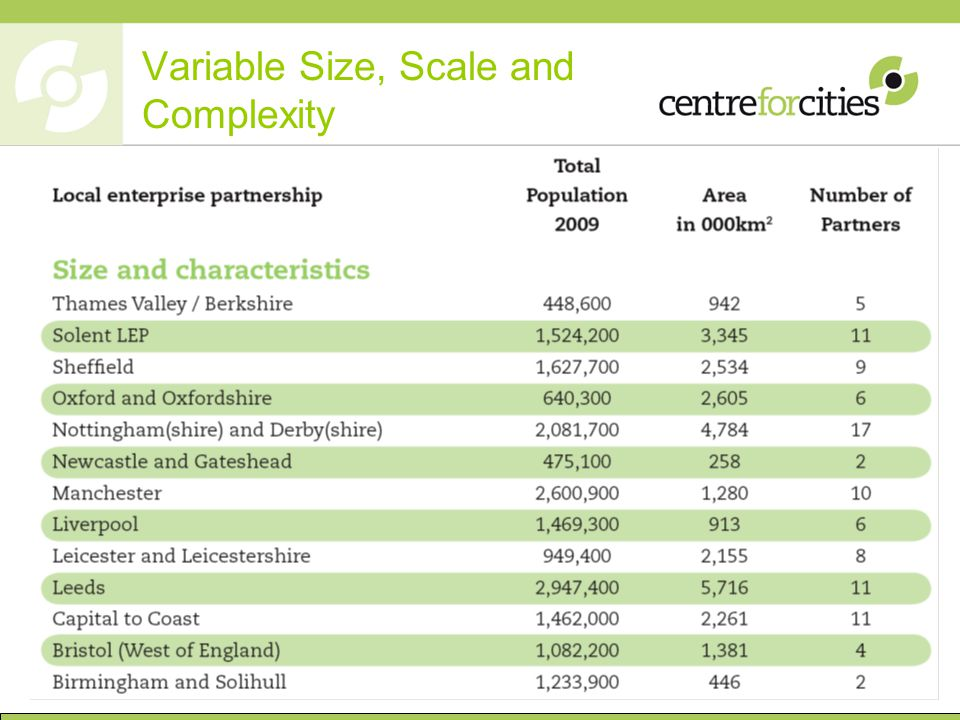 Variable Size, Scale and Complexity