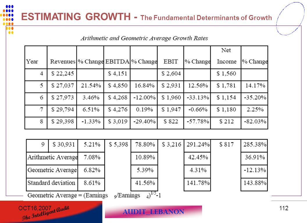 AUDIT_LEBANON The Intelligent Audit OCT16,2007112 ESTIMATING GROWTH - The Fundamental Determinants of Growth
