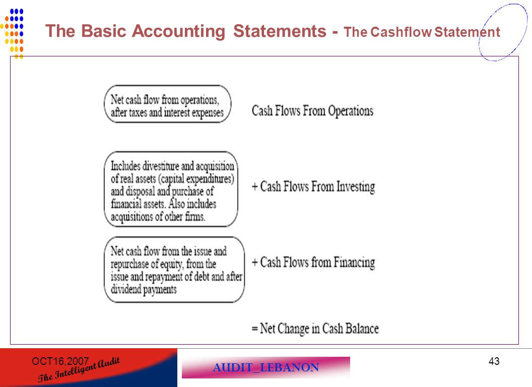 AUDIT_LEBANON The Intelligent Audit OCT16,200743 The Basic Accounting Statements - The Cashflow Statement