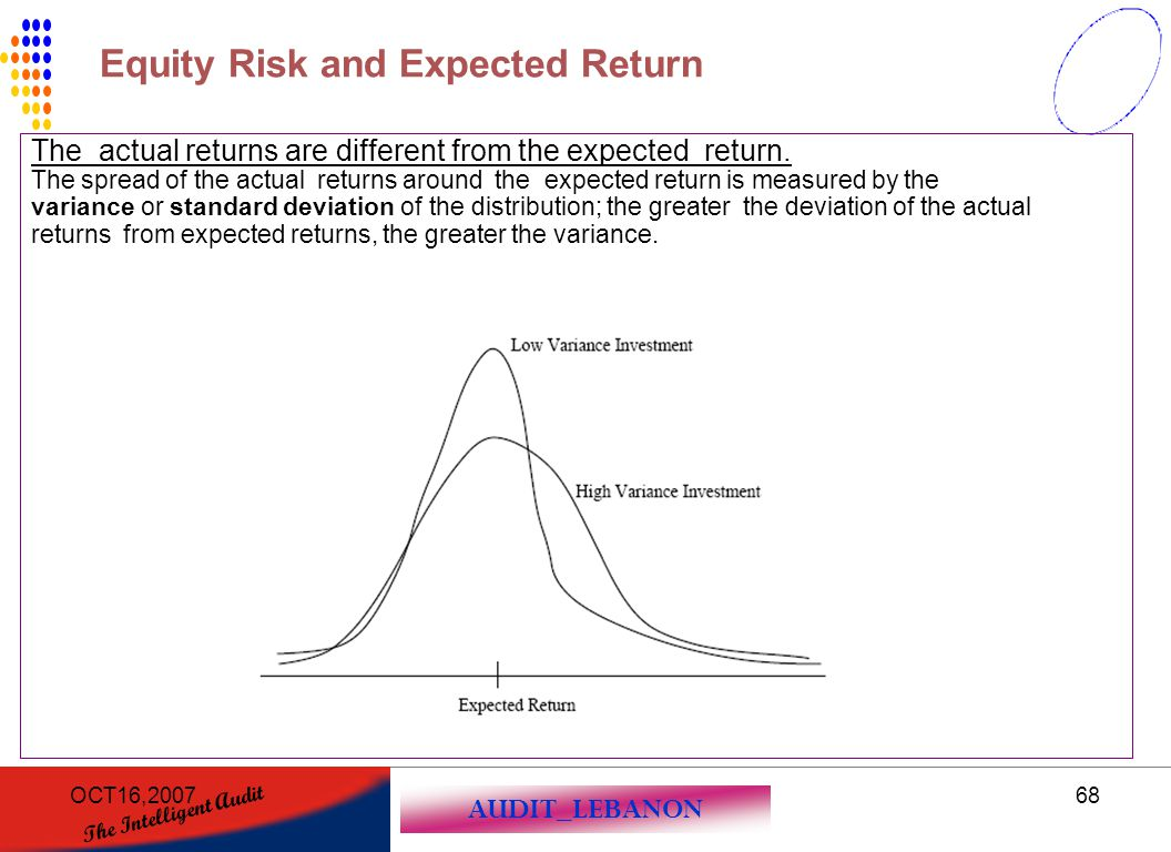 AUDIT_LEBANON The Intelligent Audit OCT16,200768 The actual returns are different from the expected return. The spread of the actual returns around th