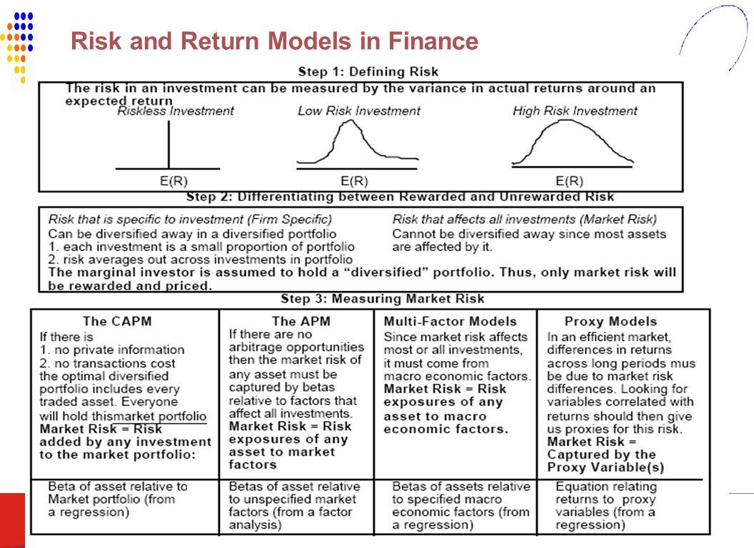 AUDIT_LEBANON The Intelligent Audit OCT16,200770 Risk and Return Models in Finance