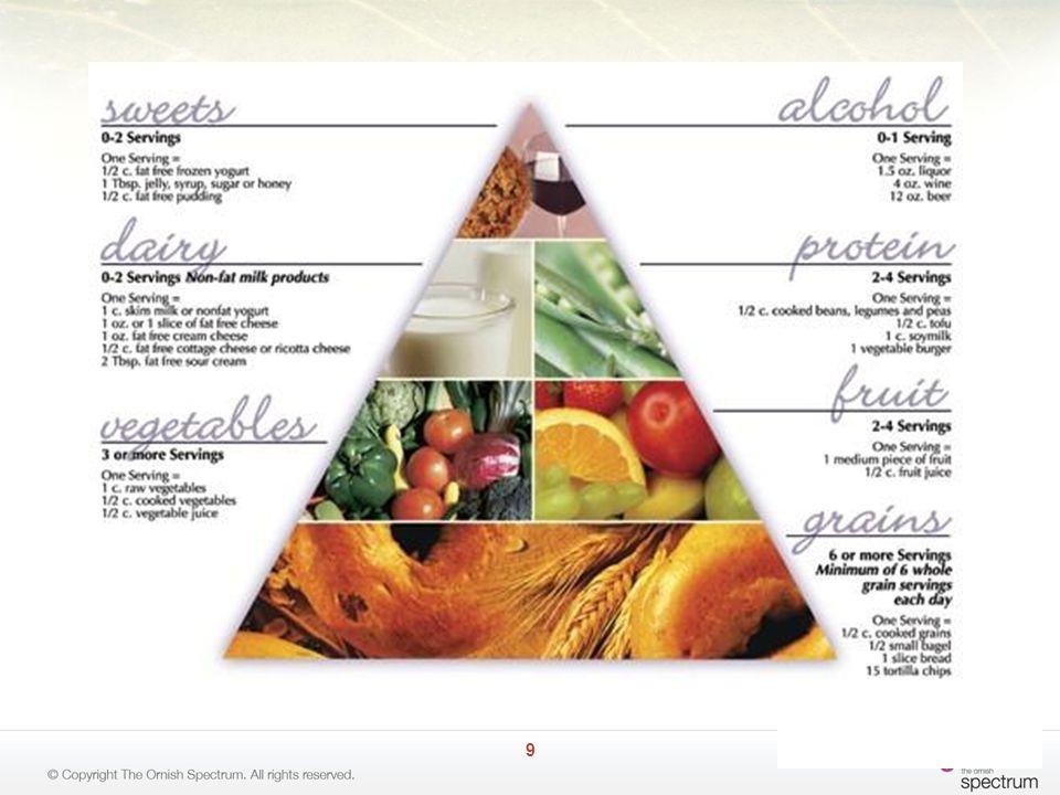 Reversal Food Pyramid 9