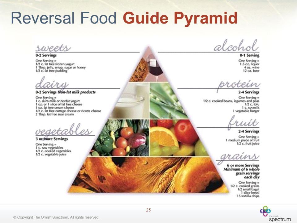 Reversal Food Guide Pyramid 25
