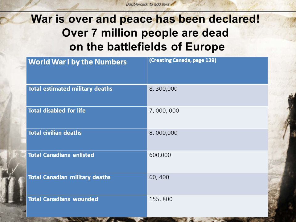 World War I by the Numbers (Creating Canada, page 139) Total estimated military deaths 8, 300,000 Total disabled for life 7, 000, 000 Total civilian deaths 8, 000,000 Total Canadians enlisted 600,000 Total Canadian military deaths 60, 400 Total Canadians wounded 155, 800 War is over and peace has been declared.