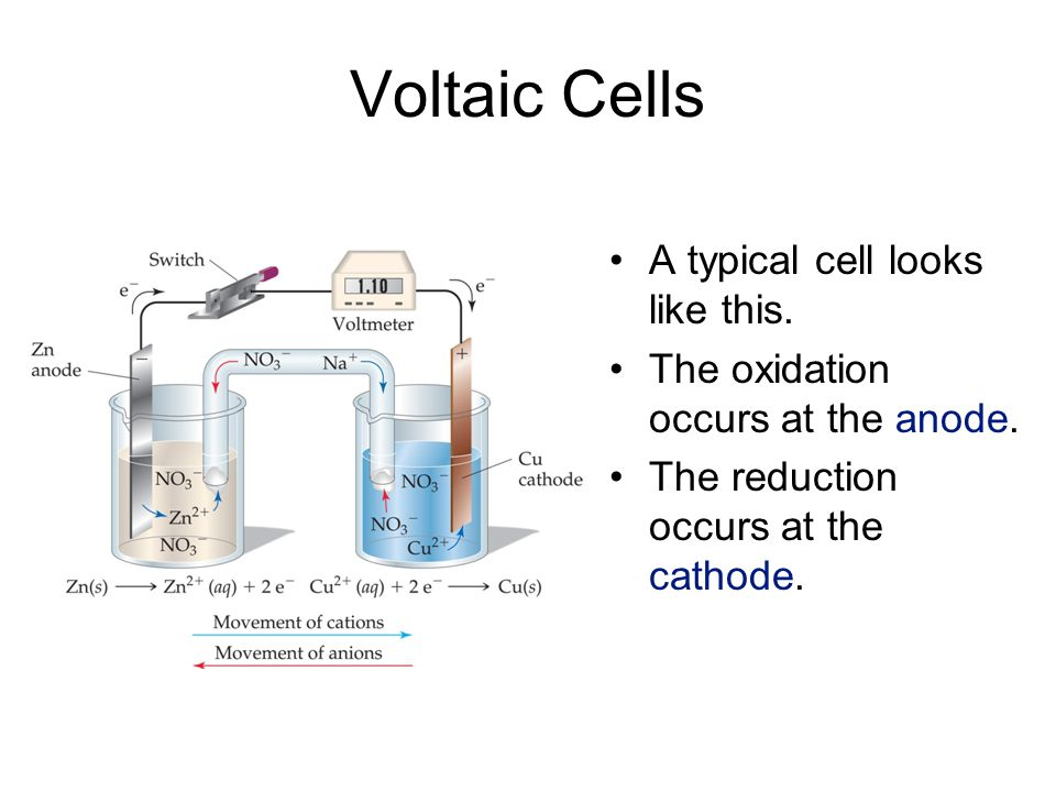 Voltaic Cells A typical cell looks like this. The oxidation occurs at the anode. The reduction occurs at the cathode.