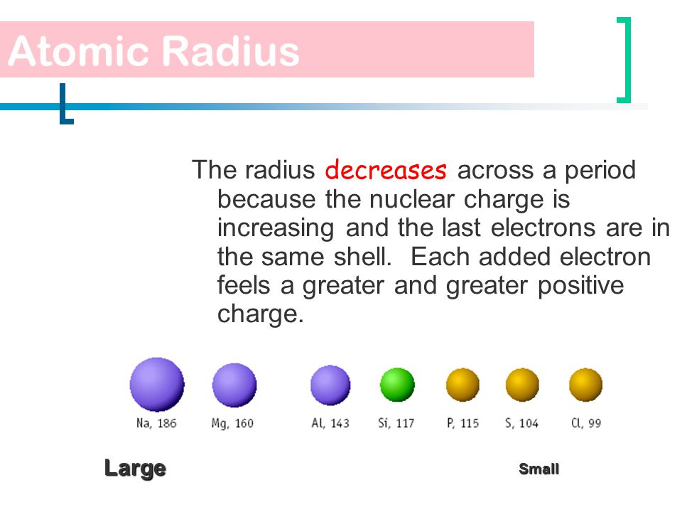 The radius decreases across a period because the nuclear charge is increasing and the last electrons are in the same shell. Each added electron feels