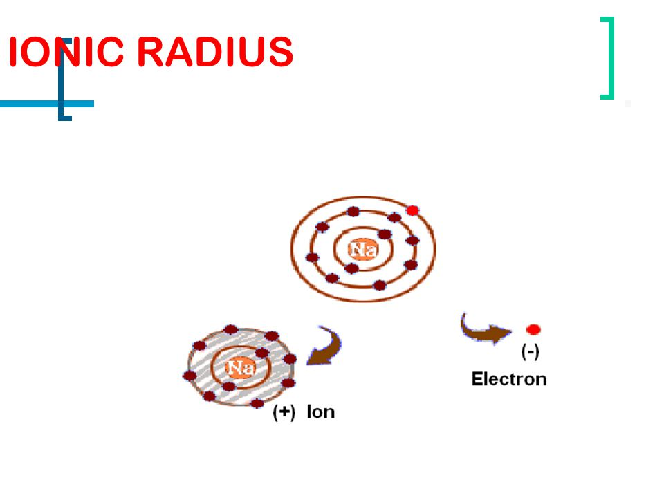 IONIC RADIUS METALLIC Cations (positive ions) are smaller than their corresponding atoms because the ions have less electrons than the atom