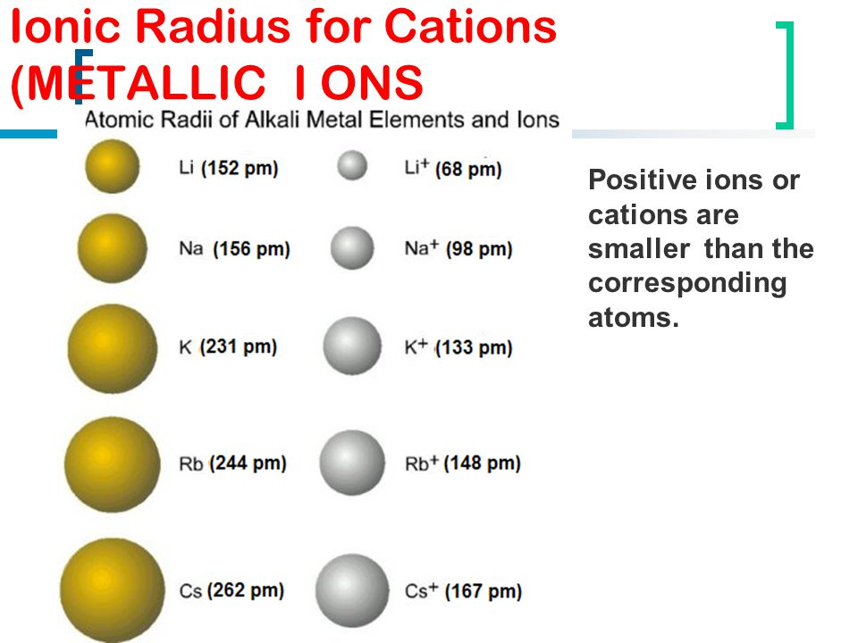 Ionic Radius for Cations (METALLIC I ONS Positive ions or cations are smaller than the corresponding atoms.