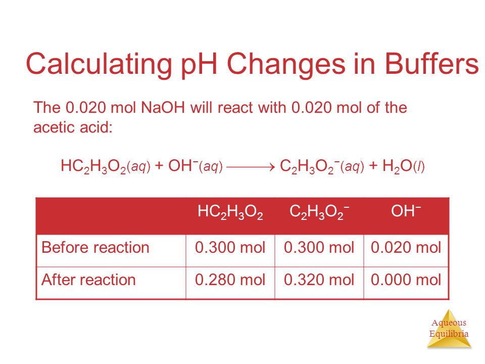 Aqueous Equilibria Calculating pH Changes in Buffers The 0.020 mol NaOH will react with 0.020 mol of the acetic acid: HC 2 H 3 O 2 (aq) + OH − (aq)  C 2 H 3 O 2 − (aq) + H 2 O (l) HC 2 H 3 O 2 C2H3O2−C2H3O2− OH − Before reaction0.300 mol 0.020 mol After reaction0.280 mol0.320 mol0.000 mol