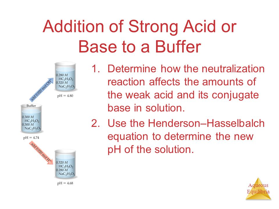 Aqueous Equilibria Addition of Strong Acid or Base to a Buffer 1.Determine how the neutralization reaction affects the amounts of the weak acid and it