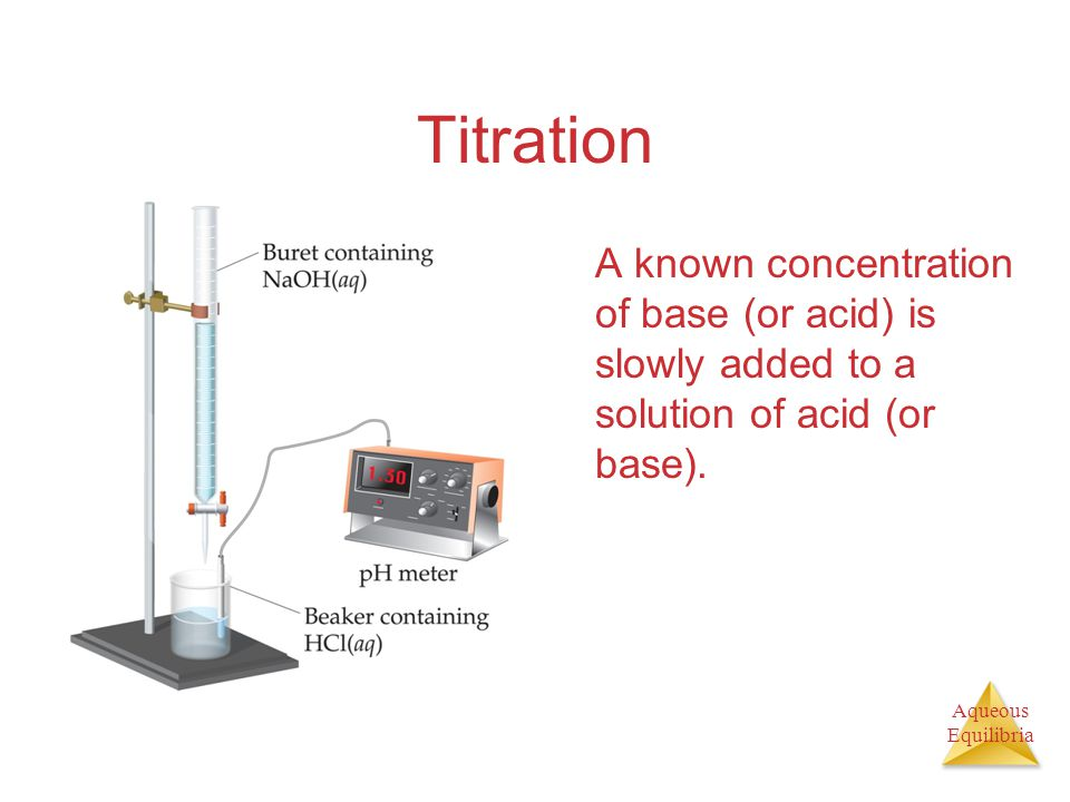 Aqueous Equilibria Titration A known concentration of base (or acid) is slowly added to a solution of acid (or base).