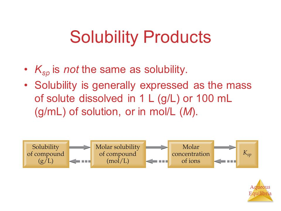 Aqueous Equilibria Solubility Products K sp is not the same as solubility.