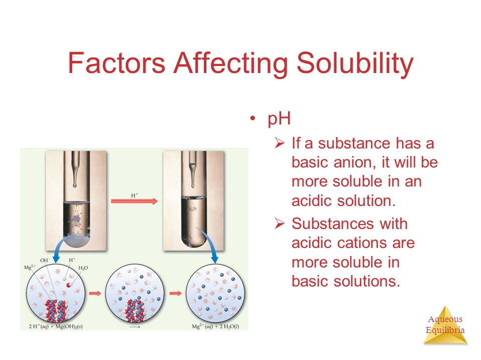 Aqueous Equilibria Factors Affecting Solubility pH  If a substance has a basic anion, it will be more soluble in an acidic solution.  Substances wit