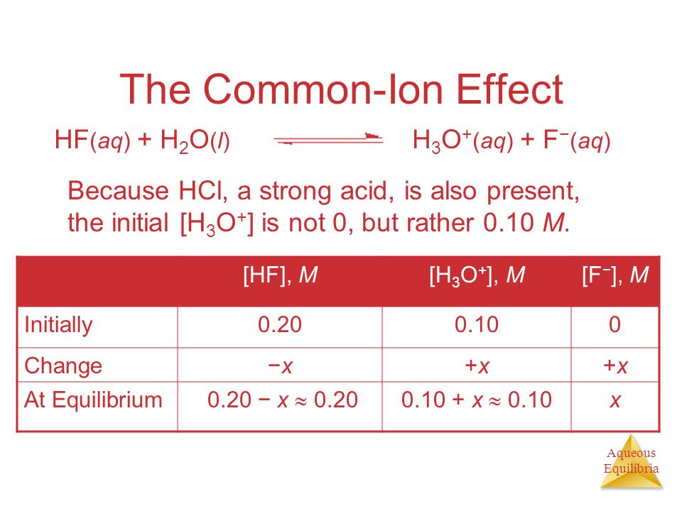 Aqueous Equilibria The Common-Ion Effect Because HCl, a strong acid, is also present, the initial [H 3 O + ] is not 0, but rather 0.10 M. [HF], M[H 3