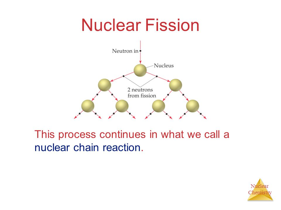 Nuclear Chemistry Nuclear Fission This process continues in what we call a nuclear chain reaction.