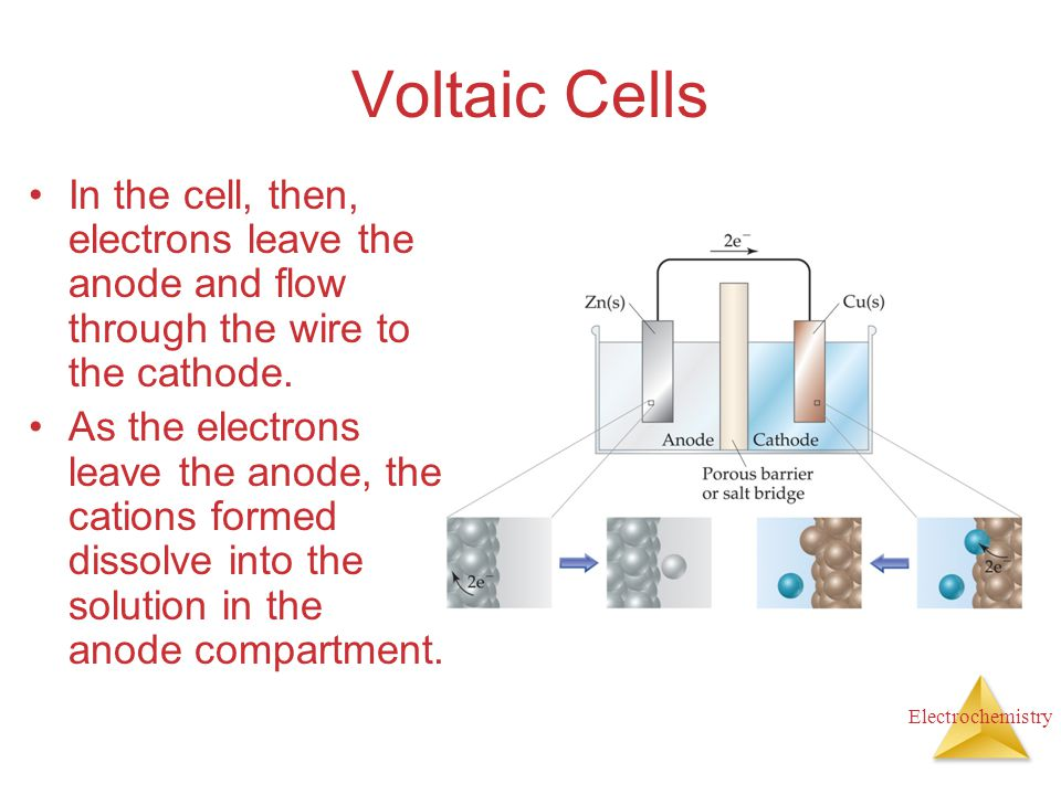 Electrochemistry Voltaic Cells In the cell, then, electrons leave the anode and flow through the wire to the cathode. As the electrons leave the anode