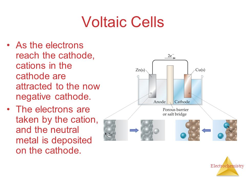 Electrochemistry Voltaic Cells As the electrons reach the cathode, cations in the cathode are attracted to the now negative cathode. The electrons are