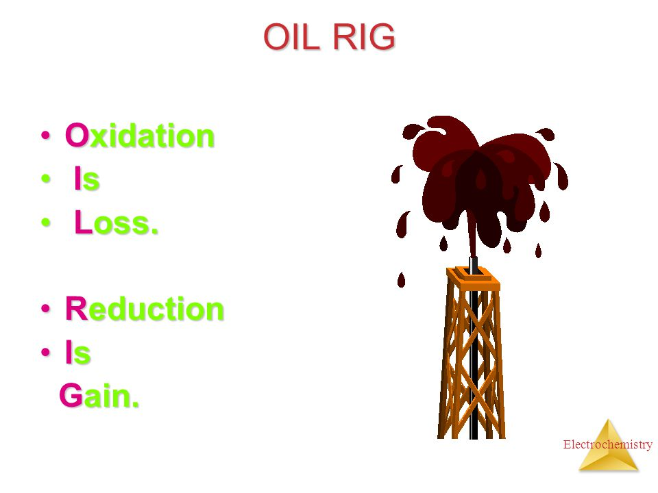 Electrochemistry OIL RIG OxidationOxidation Is Is Loss. Loss. ReductionReduction IsIs Gain. Gain.