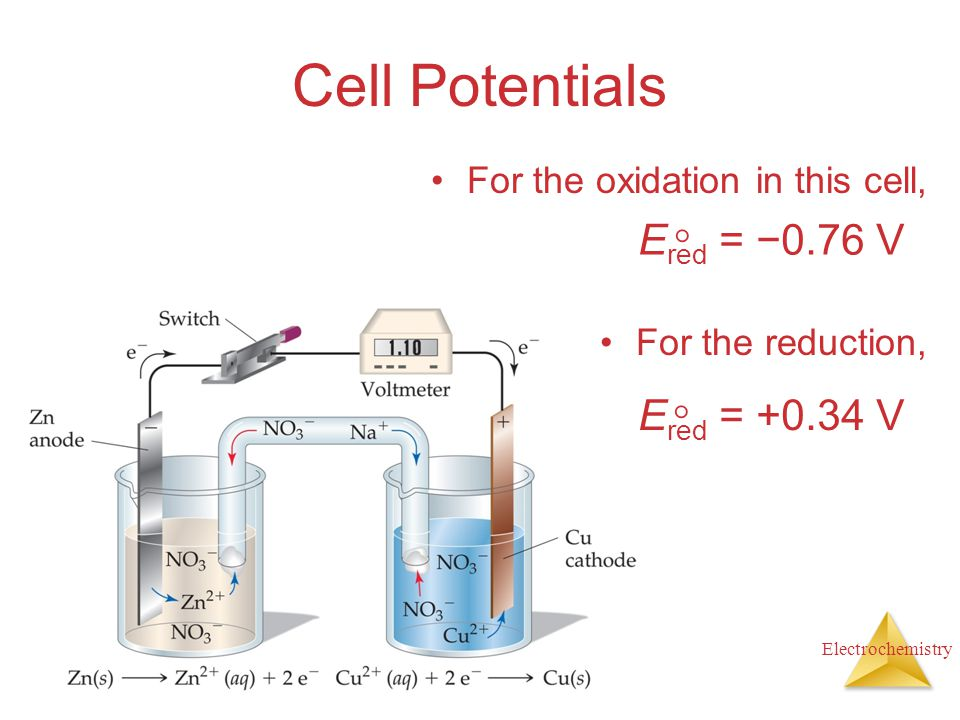 Electrochemistry Cell Potentials For the oxidation in this cell, For the reduction, E red = −0.76 V  E red = +0.34 V 