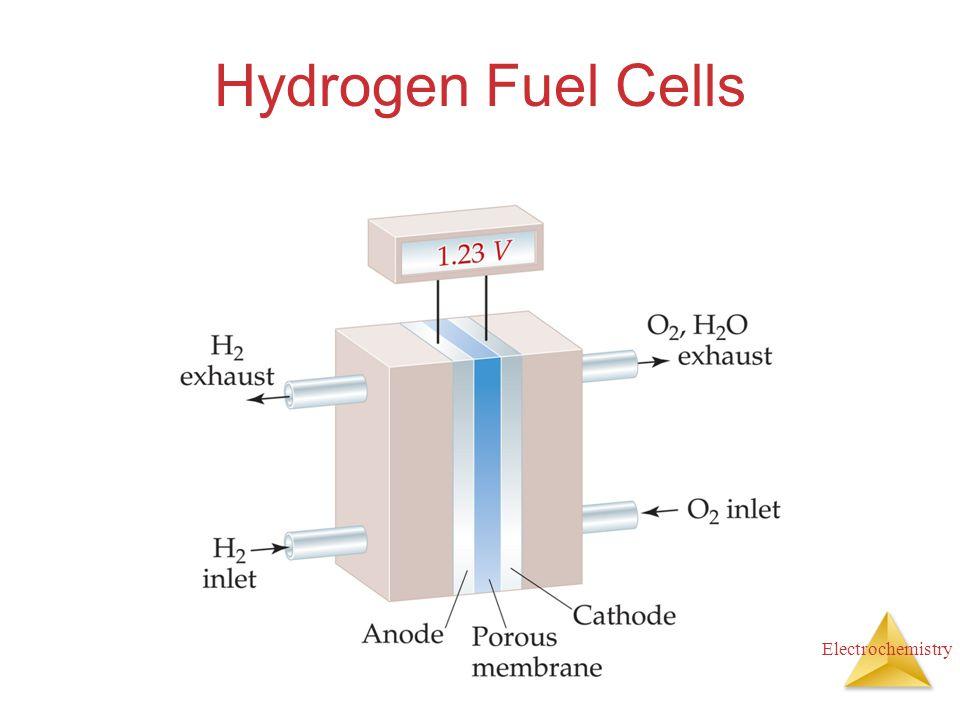 Electrochemistry Hydrogen Fuel Cells