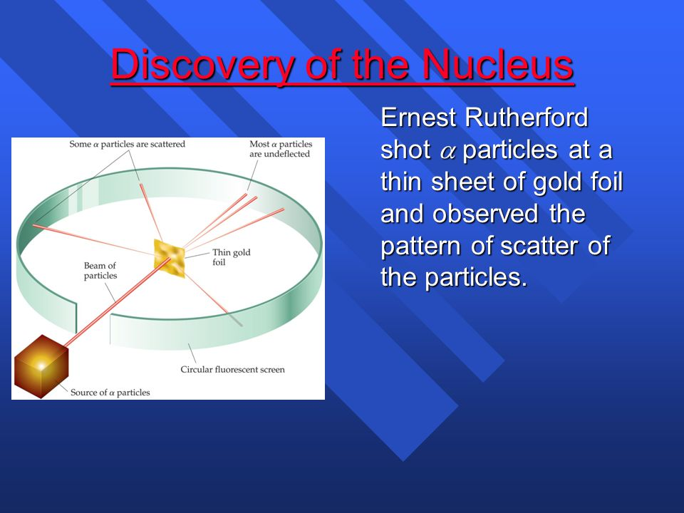 n Review of Rutherford Experiment n Subatomic particles