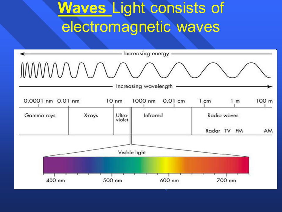 Waves n n Waves carry energy and have cycles. Each cycle of a wave begins at the origin and ends in the origin. The wavelength (  lambda) of a wave i