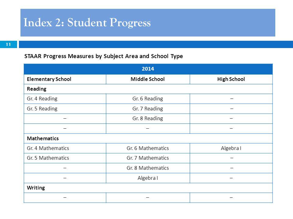 11 Index 2: Student Progress STAAR Progress Measures by Subject Area and School Type 2014 Elementary SchoolMiddle SchoolHigh School Reading Gr.