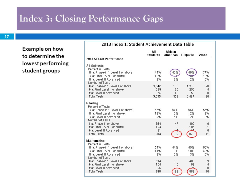 17 Index 3: Closing Performance Gaps Example on how to determine the lowest performing student groups