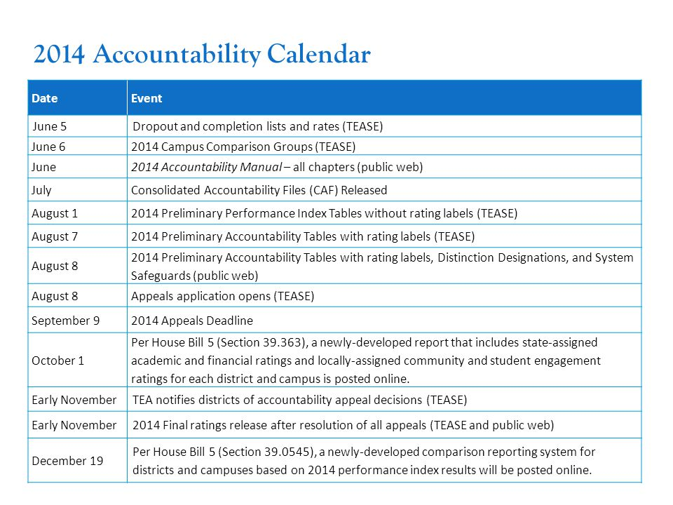 40 2014 Accountability Calendar DateEvent June 5Dropout and completion lists and rates (TEASE) June 62014 Campus Comparison Groups (TEASE) June2014 Accountability Manual – all chapters (public web) JulyConsolidated Accountability Files (CAF) Released August 12014 Preliminary Performance Index Tables without rating labels (TEASE) August 72014 Preliminary Accountability Tables with rating labels (TEASE) August 8 2014 Preliminary Accountability Tables with rating labels, Distinction Designations, and System Safeguards (public web) August 8Appeals application opens (TEASE) September 92014 Appeals Deadline October 1 Per House Bill 5 (Section 39.363), a newly-developed report that includes state-assigned academic and financial ratings and locally-assigned community and student engagement ratings for each district and campus is posted online.