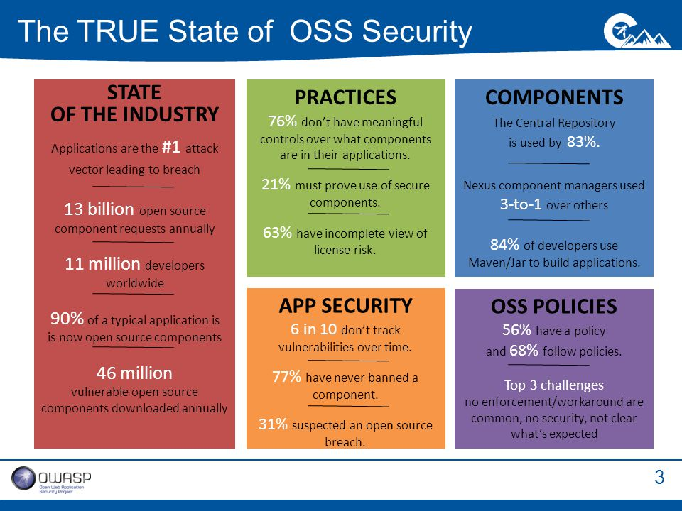 3 The TRUE State of OSS Security OSS POLICIES 56% have a policy and 68% follow policies.