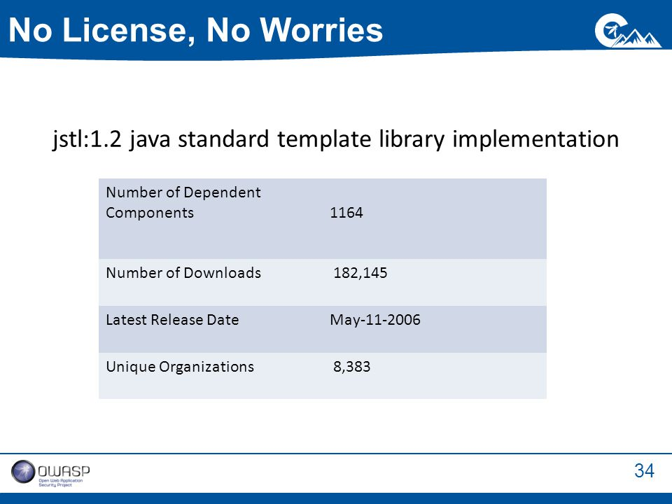 34 No License, No Worries Number of Dependent Components 1164 Number of Downloads 182,145 Latest Release DateMay-11-2006 Unique Organizations 8,383 jstl:1.2 java standard template library implementation