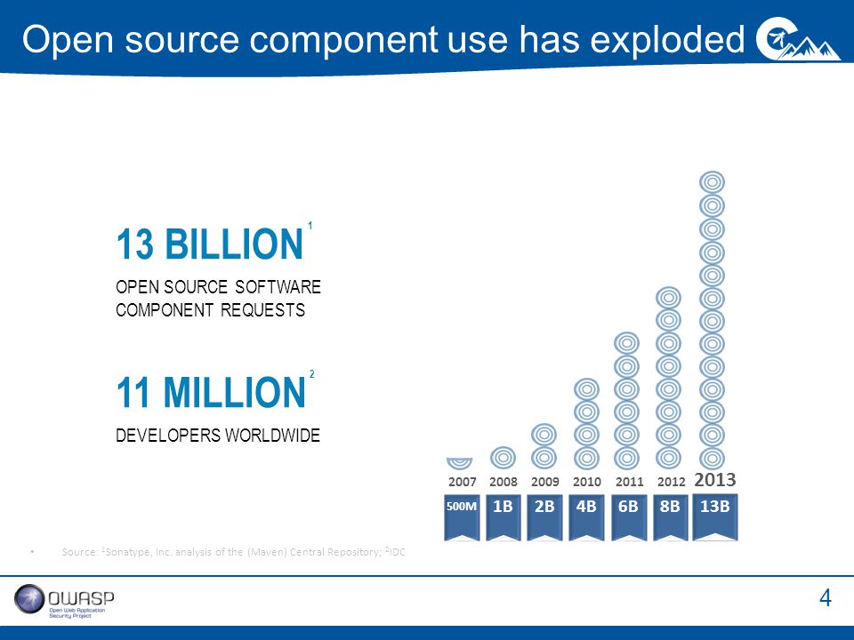 4 Open source component use has exploded Source: 1 Sonatype, Inc.