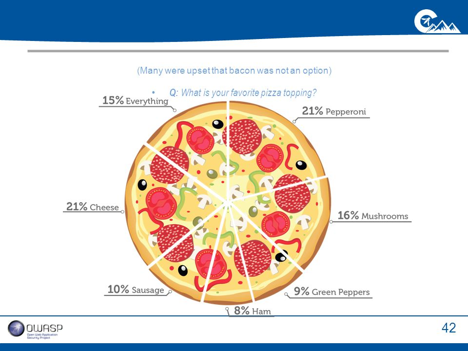 42 (Many were upset that bacon was not an option) Q: What is your favorite pizza topping