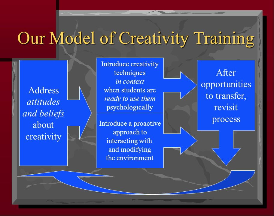Our Model of Creativity Training Introduce creativity techniques in context when students are ready to use them psychologically Address attitudes and beliefs about creativity After opportunities to transfer, revisit process Introduce a proactive approach to interacting with and modifying the environment